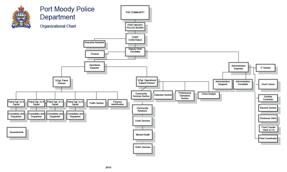 Organizational Chart 2015